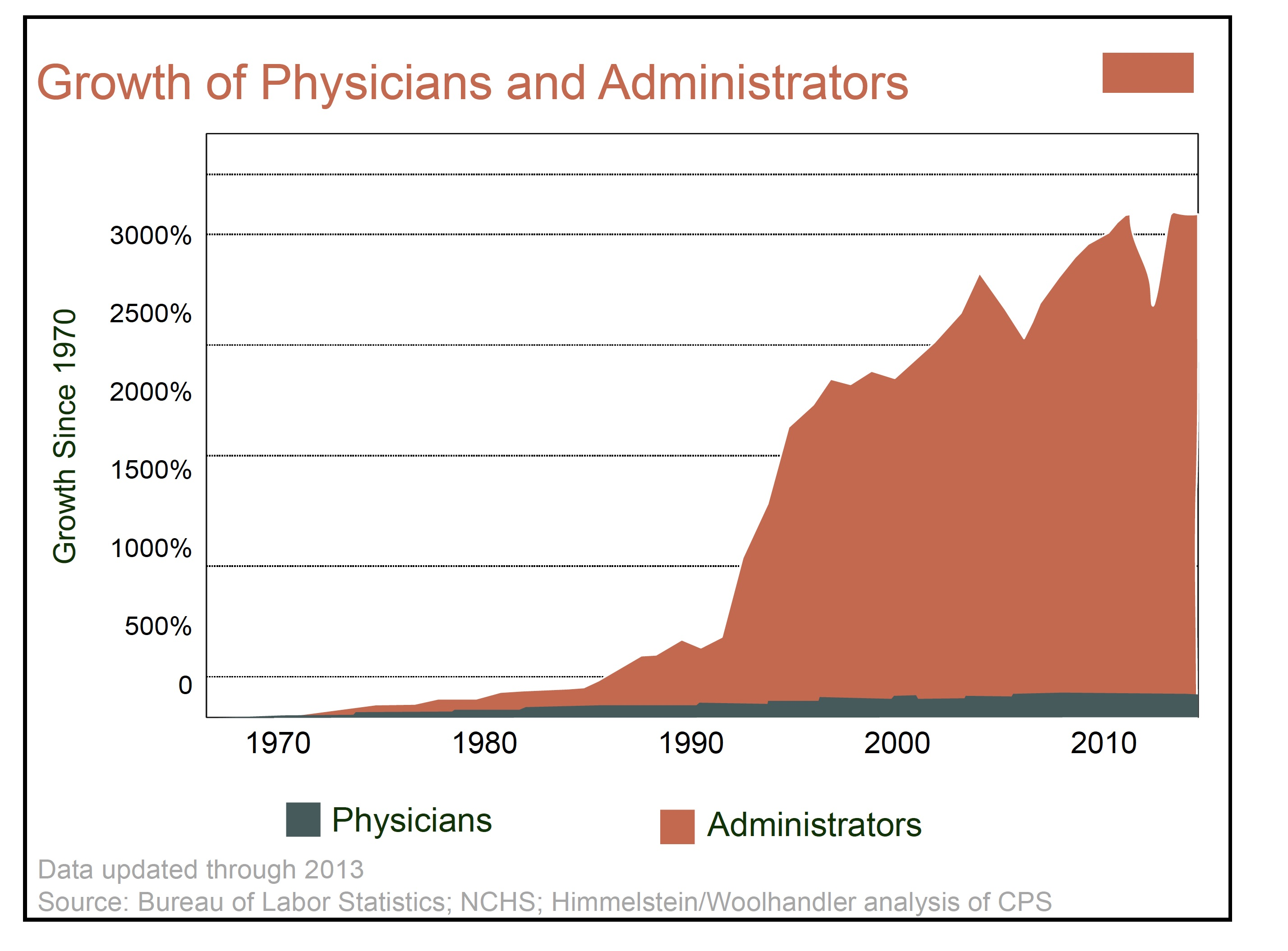 growth of physicians and admin